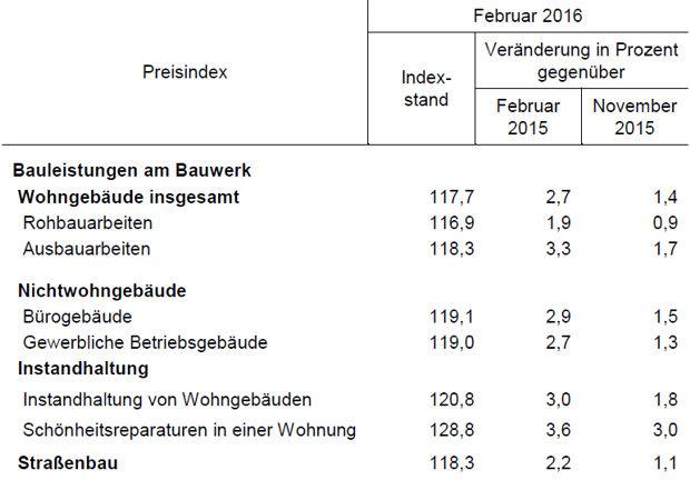 Baupreisindizes im Land Brandenburg