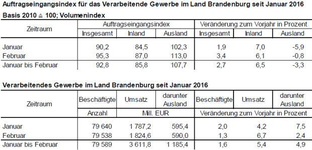 Auftragsindex Brandenburg
