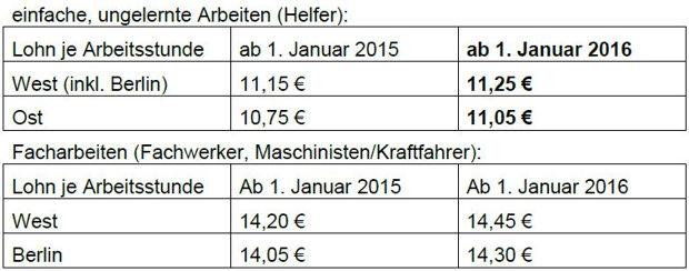 https://www.lausitz-branchen.de/medienarchiv/cms/upload/2016/januar/mindestlohn-bau.jpg