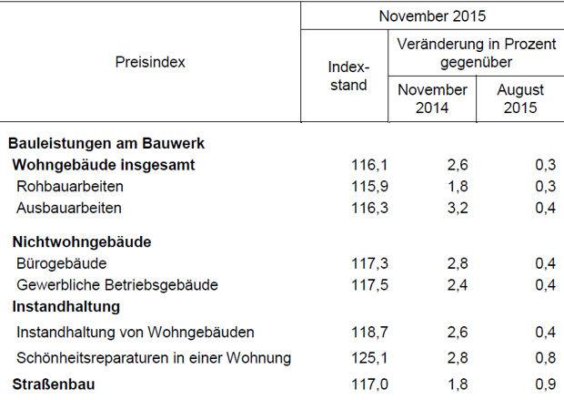 Baupreisindizes Brandenburg