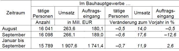 Umsätze im Bauhauptgewerbe