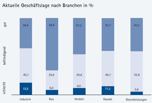 Konjunkturumfrage unter Mitgliedsunternehmen der Industrie- und Handelskammer Ostbrandenburg