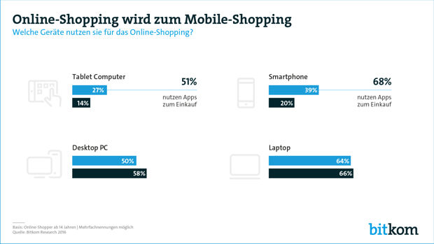 Aus Online-Shopping wird Mobile-Shopping