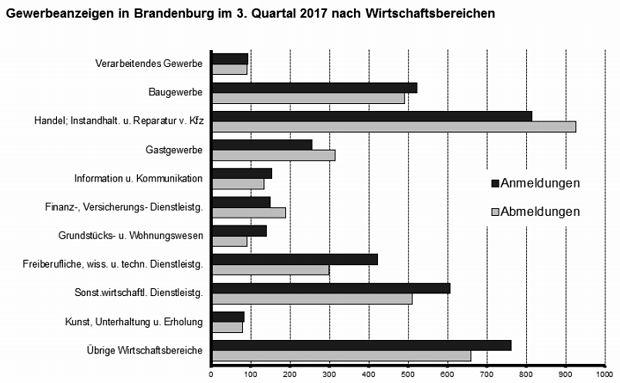 Gewerbeanmeldungen im Land Brandenburg