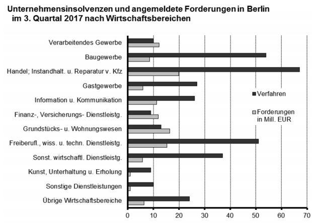 Unternehmensinsolvenzen in Berlin