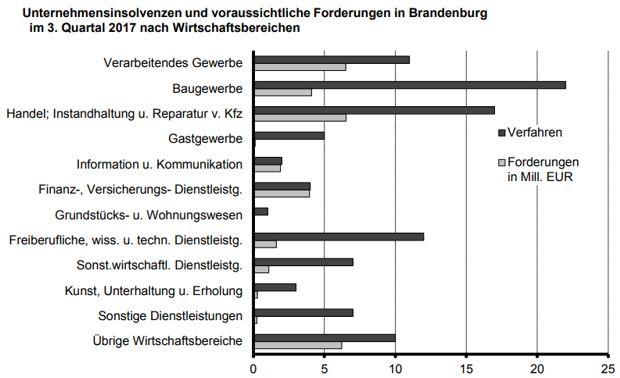 Unternehmensinsolvenzen im Land Brandenburg
