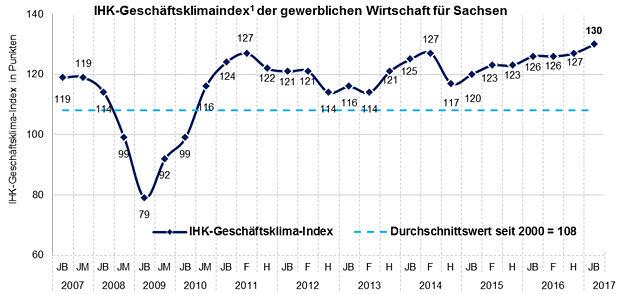 https://www.lausitz-branchen.de/medienarchiv/cms/upload/2017/februar/Geschaeftsklimaindex-Sachsen.jpg