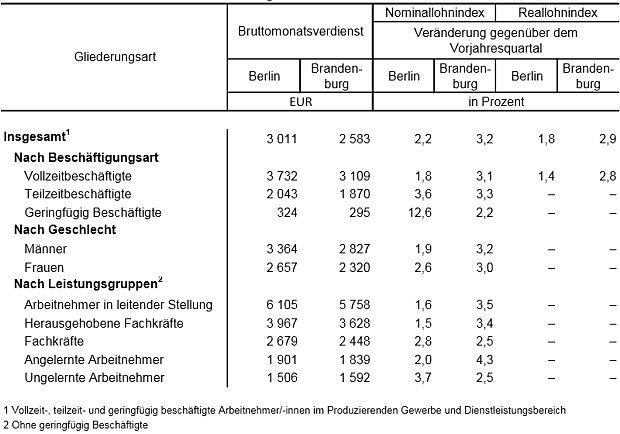 https://www.lausitz-branchen.de/medienarchiv/cms/upload/2017/januar/reallohn-berlin-brandenburg.jpg