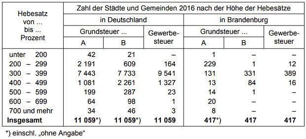 https://www.lausitz-branchen.de/medienarchiv/cms/upload/2017/juni/hebesaetze-deutschland-brandenburg.jpg