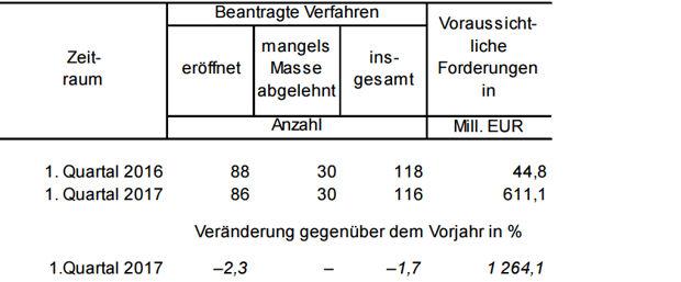 Unternehmensinsolvenzen und deren angemeldete Forderungen im Land Brandenburg im 1. Quartal 2016 und 2017