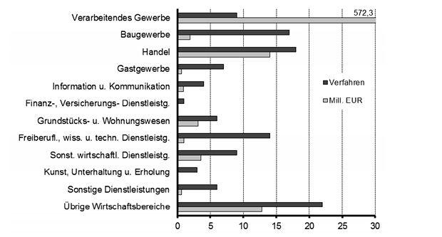 Unternehmensinsolvenzen und deren angemeldete Forderungen im Land Brandenburg nach Wirtschaftsbereichen