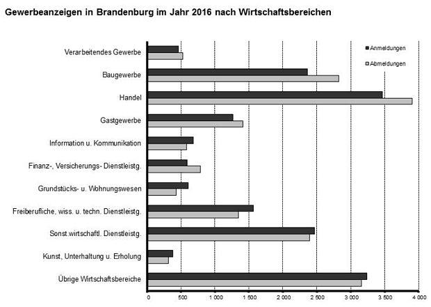 https://www.lausitz-branchen.de/medienarchiv/cms/upload/2017/maerz/Gewerbeanmeldungen-Brandenburg.jpg
