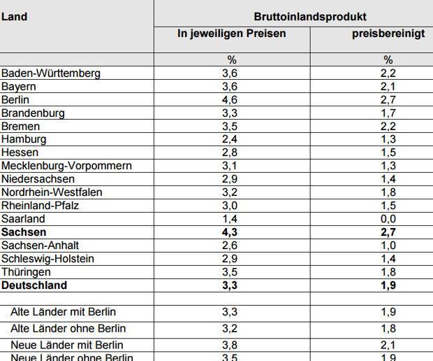 https://www.lausitz-branchen.de/medienarchiv/cms/upload/2017/maerz/wirtschaft-sachsen.jpg