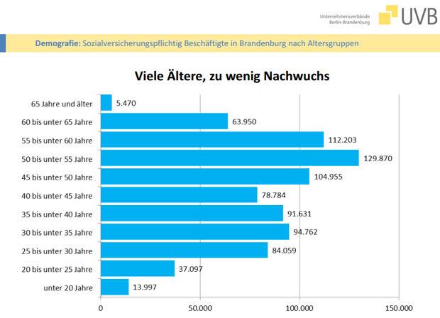 Altersstruktur der aktuell Beschäftigtenhttps://www.lausitz-branchen.de/medienarchiv/cms/upload/2017/mai/Altersstruktur.jpg