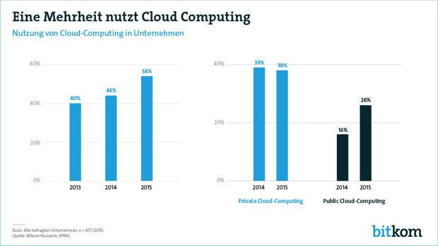 https://www.lausitz-branchen.de/medienarchiv/cms/upload/2017/mai/Cloud-Computing-in-Unternehmen.jpg