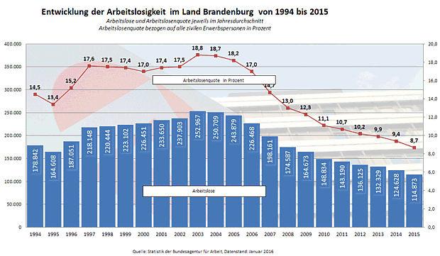 Arbeitsmarktzahlen Brandenburg April 2017