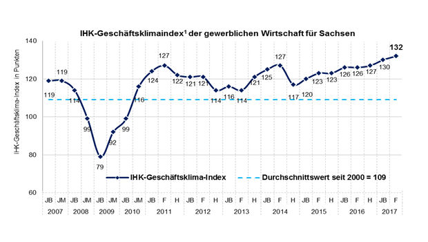 https://www.lausitz-branchen.de/medienarchiv/cms/upload/2017/mai/ihk-geschaeftsklimaindex-sachsen.jpg