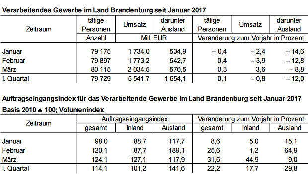 https://www.lausitz-branchen.de/medienarchiv/cms/upload/2017/mai/industrie-brandenburg-1-quartal.jpg