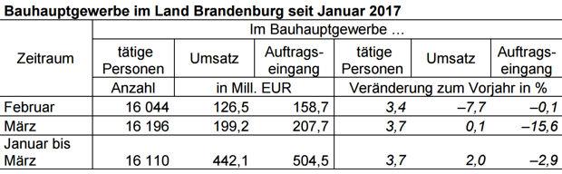 msatz und weniger Aufträge für Brandenburger Baubetriebe