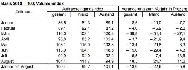 Auftragseingangsindex für das Verarbeitende Gewerbe in Berlin