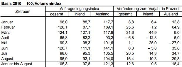 Auftragseingangsindex für das Verarbeitende Gewerbe im Land Brandenburg