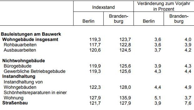 Baupreisindizes im August 2017