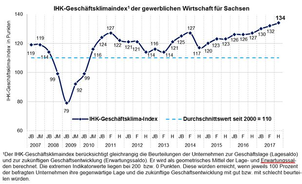 IHK-Geschäftsklimaindex