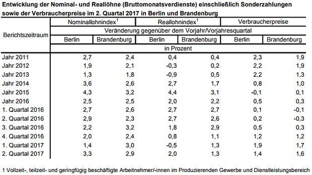 Reallöhne in Berlin und Brandenburg