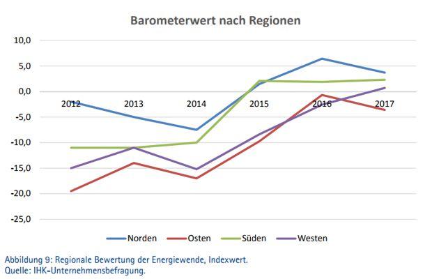 Energiewende-Barometer 2017