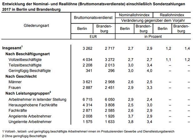Entwicklung der Nominal- und Reallöhne (Bruttomonatsverdienste) einschließlich Sonderzahlungen 2017 in Berlin und Brandenburg