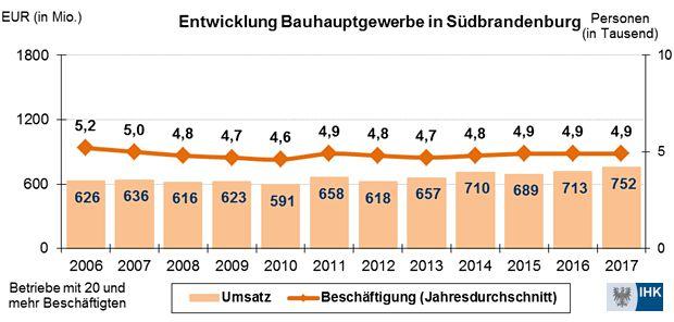 https://www.lausitz-branchen.de/medienarchiv/cms/upload/2018/februar/Wachstumsrekord-Baugewerbe-Brandenburg.jpg