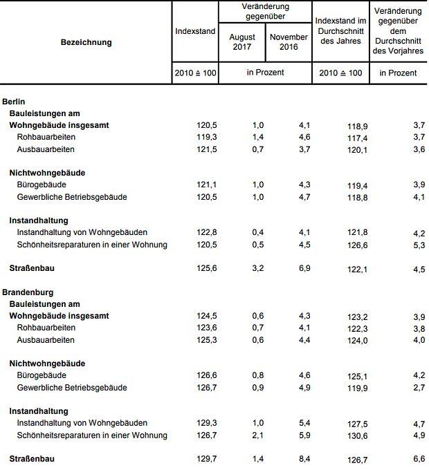 Baupreisindex in Berlin und Brandenburg