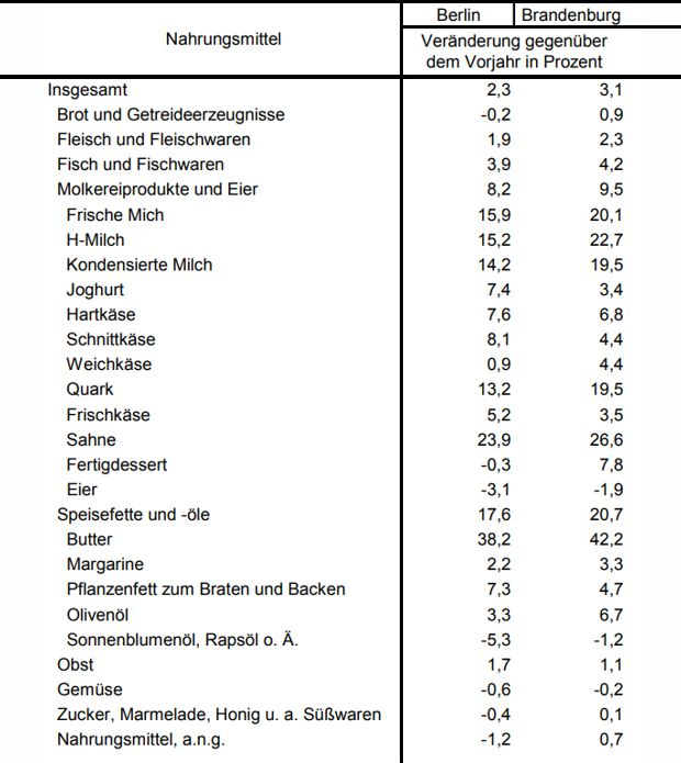 Preise bei Nahrungsmittel in Berlin und Brandenburg