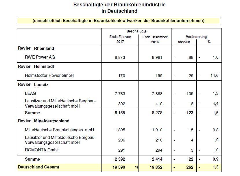 Wirtschaftsministerium veröffentlichte nachweislich zu hohe Arbeitsplatzeffekte der Braunkohlewirtschafthttps://www.lausitz-branchen.de/medienarchiv/cms/upload/2018/juli/DEBRIV-Braunkohlenindustrie.jpg