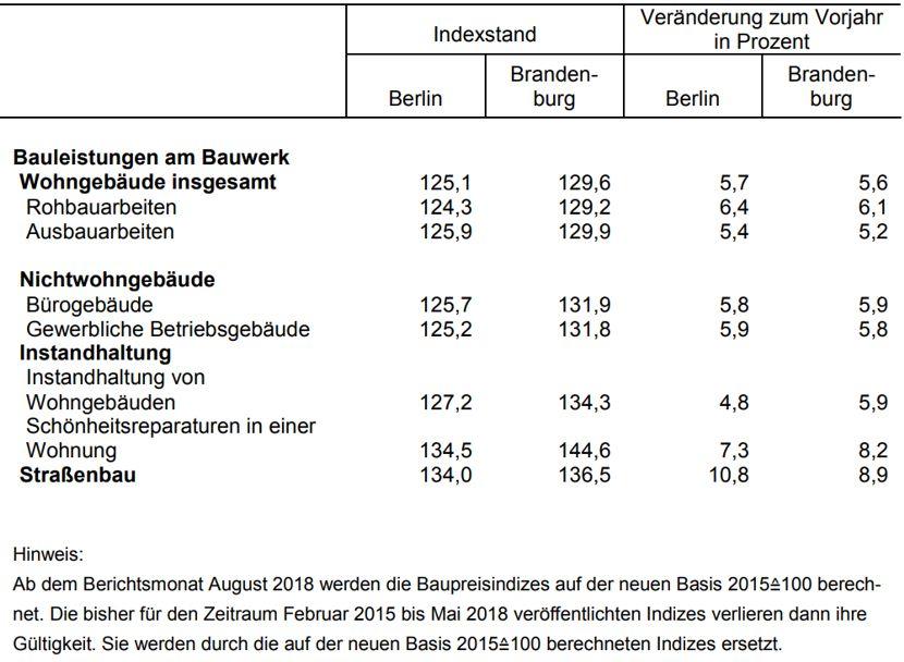 Baupreise in Berlin und Brandenburg
