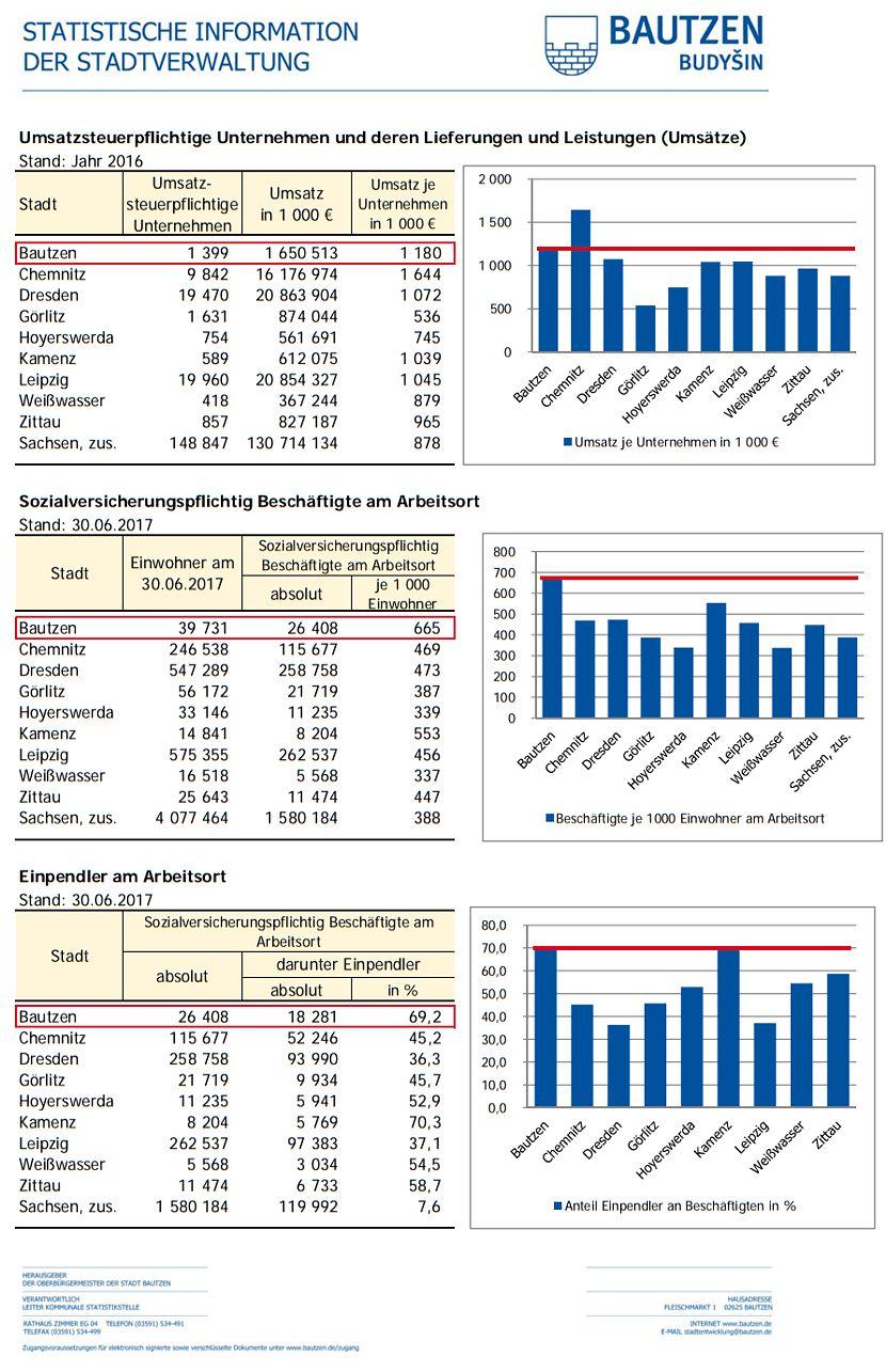 https://www.lausitz-branchen.de/medienarchiv/cms/upload/2018/juni/statistik-wirtschaft-bautzen.jpg