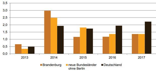 Preisbereinigte Veränderungsrate des Bruttoinlandsproduktes in Brandenburg