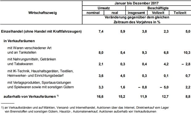 Umsatz und Beschäftigte des Berliner Einzelhandels