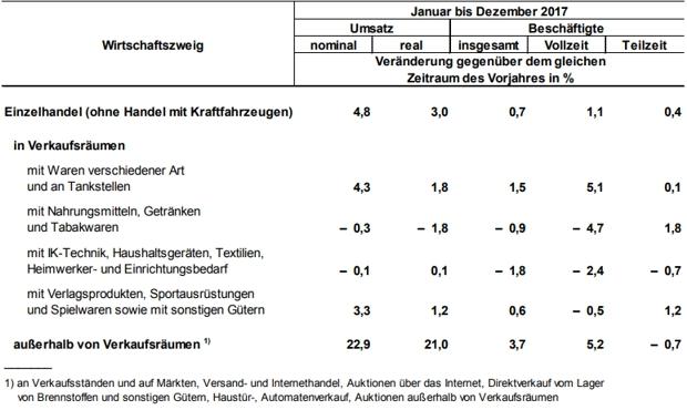 Umsatz und Beschäftigte des Brandenburger Einzelhandelshttps://www.lausitz-branchen.de/medienarchiv/cms/upload/2018/maerz/einzelhandel-brandenburg-stat-2017.jpg