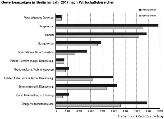 Gewerbemeldungen in Berlin
