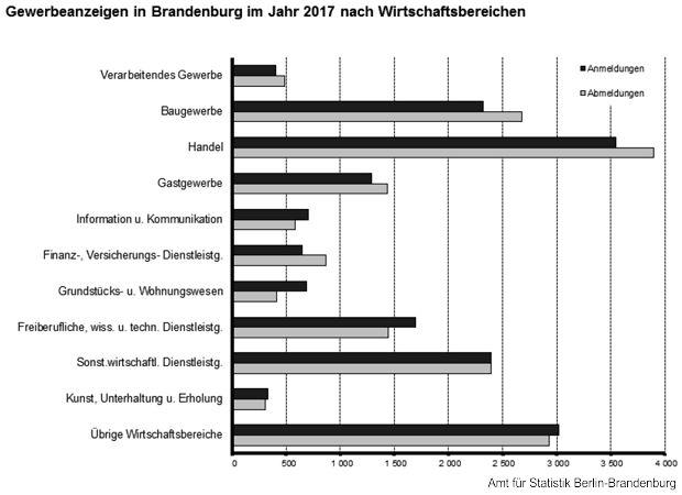 Gewerbemeldungen im Land Brandenburg