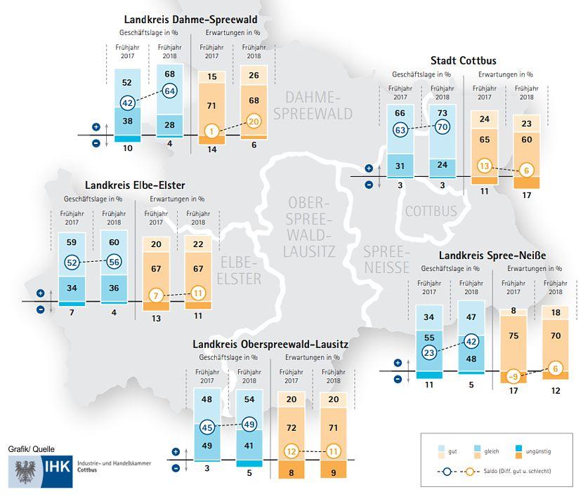 Geschäftslage und Erwartungen in den einzelnen Verwaltungsbezirken