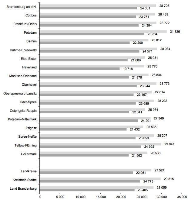 Bruttolöhne und -gehälter je Arbeitnehmer in Brandenburg