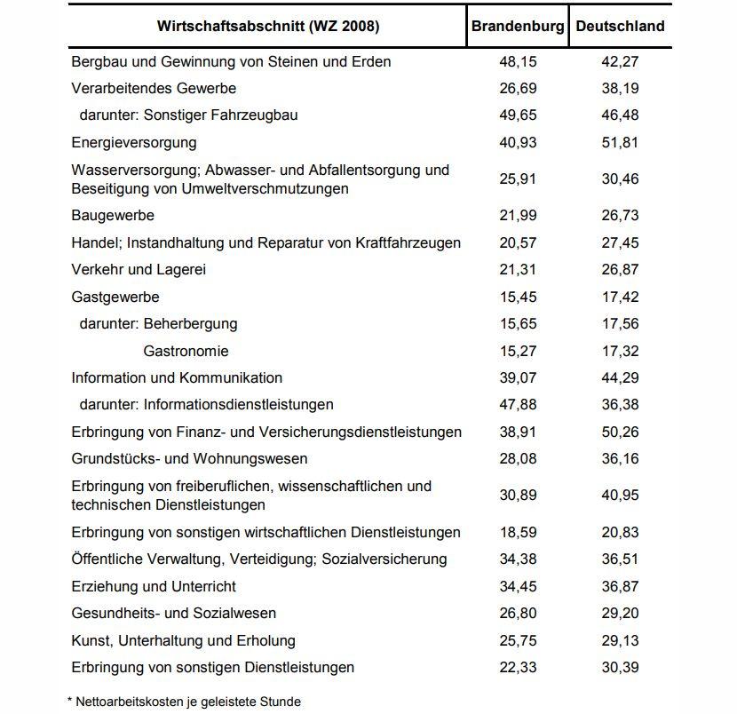 https://www.lausitz-branchen.de/medienarchiv/cms/upload/2018/september/Arbeitskosten-Brandenburg.jpg