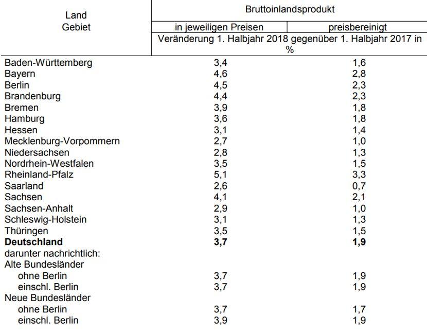 Bruttoinlandsprodukt in den Bundesländernhttps://www.lausitz-branchen.de/medienarchiv/cms/upload/2018/september/Wirtschaftswachstum-bunderslaender.jpg