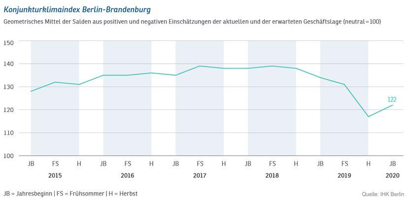 Gebremste Konjunktur in Berlin-Brandenburg